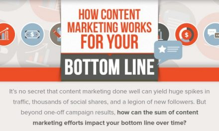 [Infographie] : le Content Marketing, comment ça marche ?